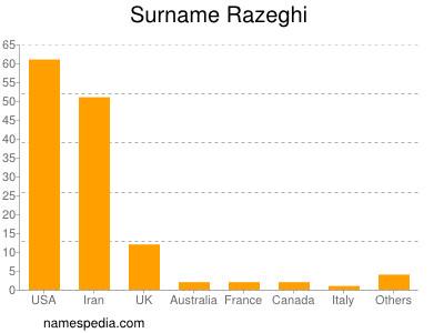 Surname Razeghi