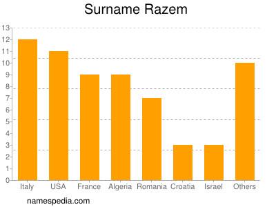 Surname Razem