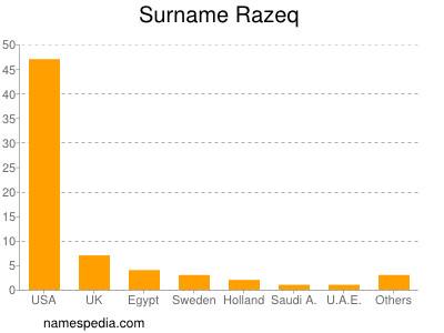 Surname Razeq
