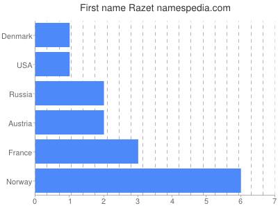Given name Razet