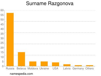 Surname Razgonova