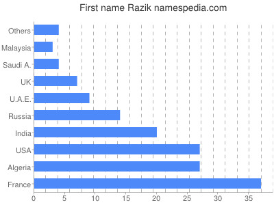 Given name Razik