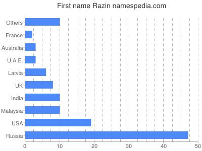 Given name Razin