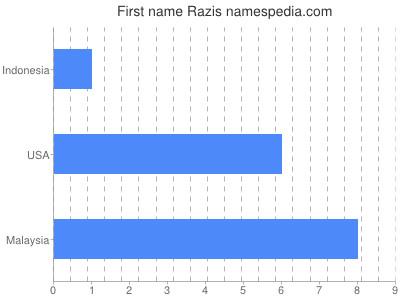 Given name Razis