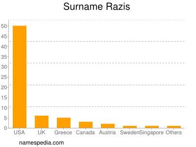 Surname Razis