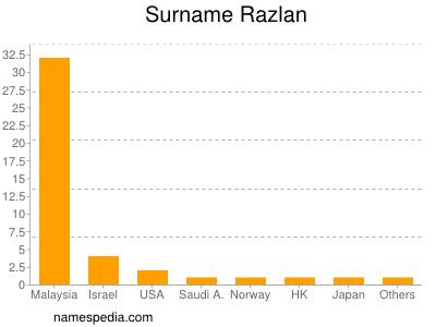 Surname Razlan