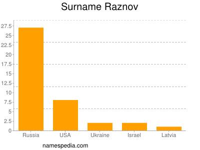 Surname Raznov