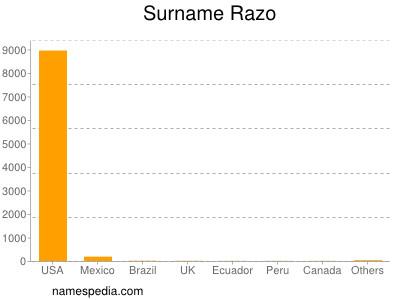 Surname Razo