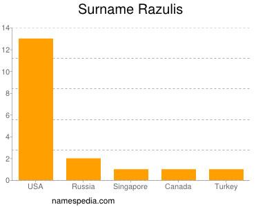Surname Razulis