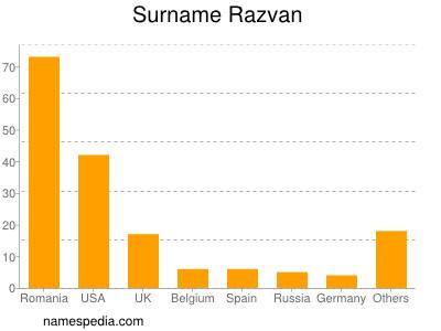 Surname Razvan