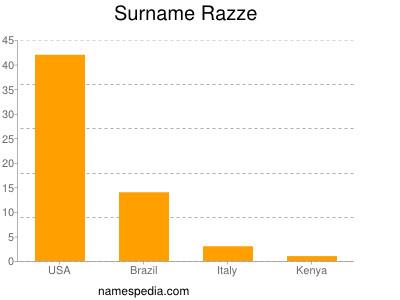 Surname Razze