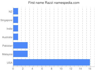 Given name Razzi