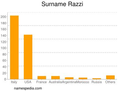 Surname Razzi