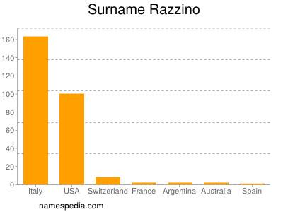 Surname Razzino