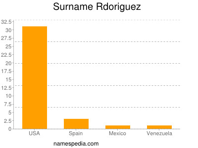 Surname Rdoriguez