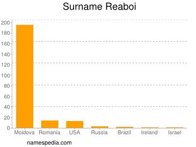 Surname Reaboi