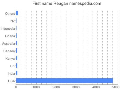 Given name Reagan