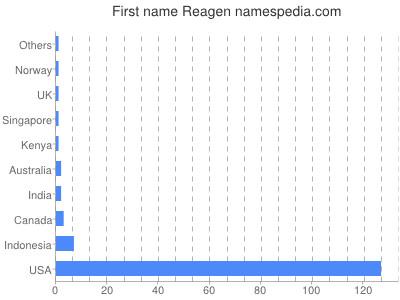 Given name Reagen