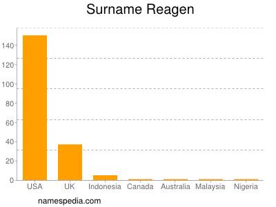 Surname Reagen