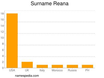 Surname Reana