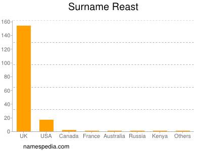 Surname Reast