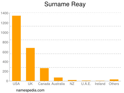 Surname Reay