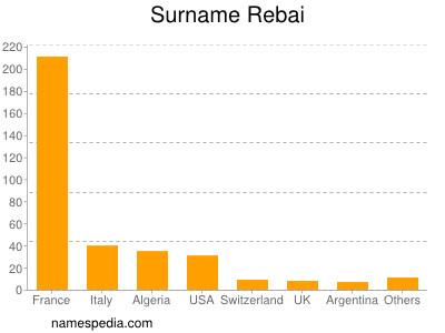 Surname Rebai