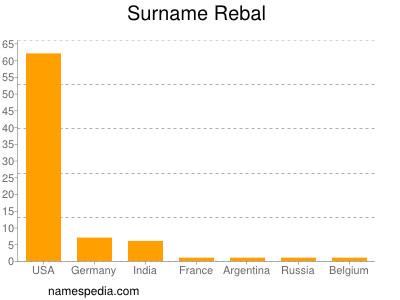 Surname Rebal