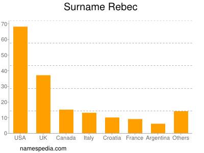 Surname Rebec