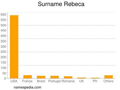 Surname Rebeca