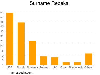 Surname Rebeka