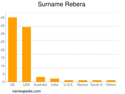 Surname Rebera