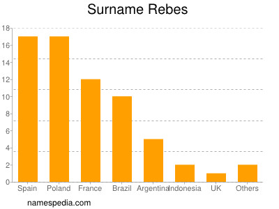 Surname Rebes