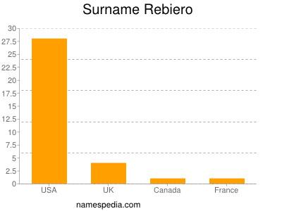 Surname Rebiero