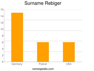 Surname Rebiger