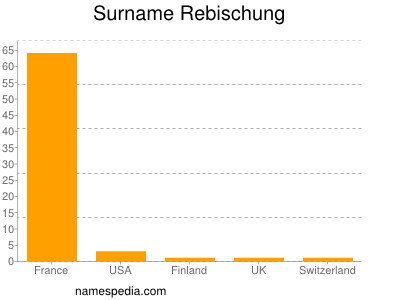 Surname Rebischung