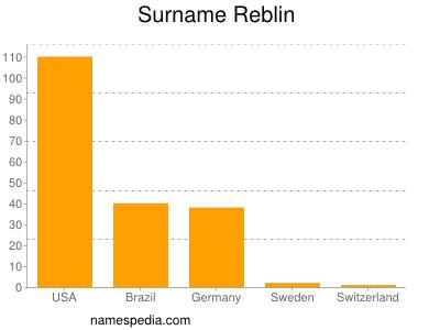 Surname Reblin