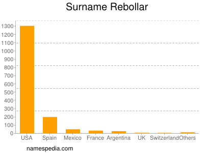 Surname Rebollar