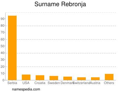 Surname Rebronja