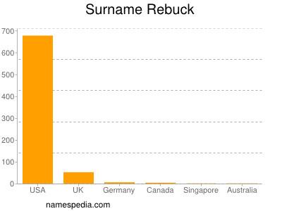 Surname Rebuck