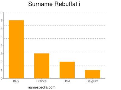 Surname Rebuffatti