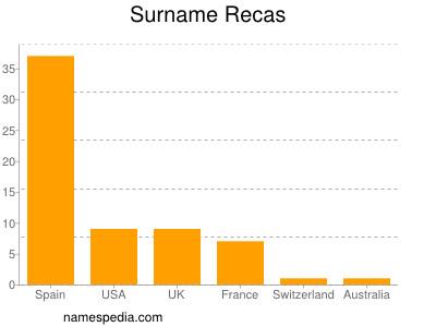 Surname Recas