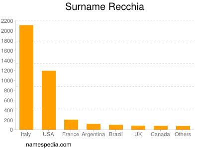 Surname Recchia