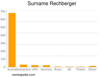 Surname Rechberger