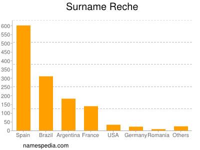Surname Reche