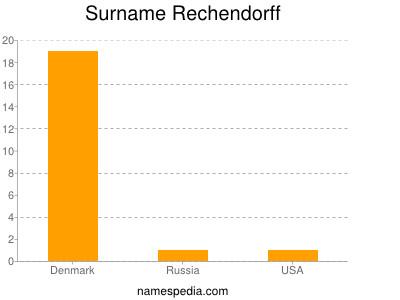 Surname Rechendorff
