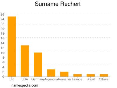 Surname Rechert