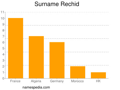 Surname Rechid