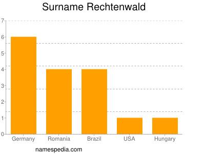 Surname Rechtenwald