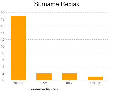 Surname Reciak